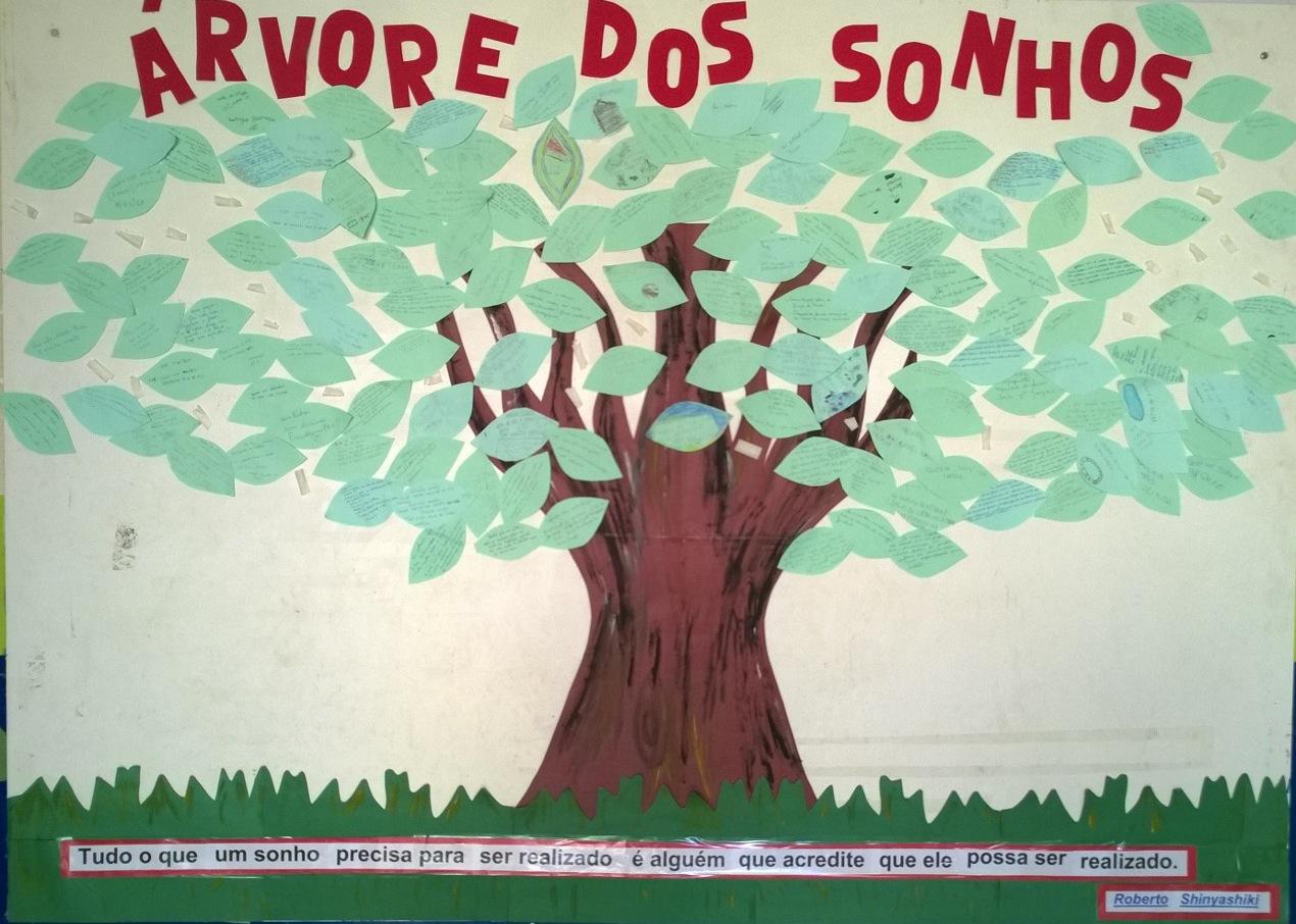 Comunidade de aprendizagem not cias trememb sonha alto for Mural dos sonhos o segredo